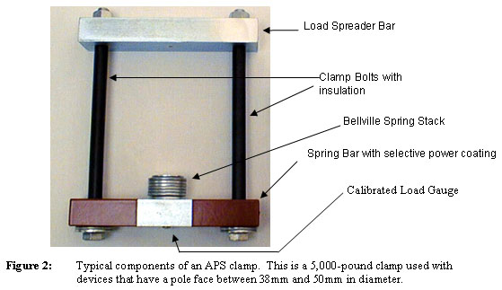 Componentes of an APS Clamp